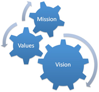 mission-values