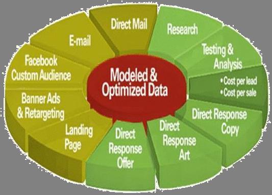 integrated-marketing-wheel