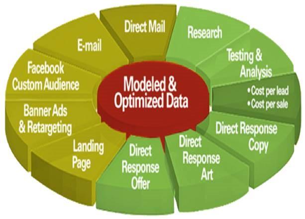 052516-modeled-and-optimized-data