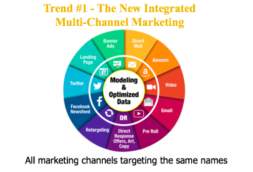 Marketing Trends for Political Campaigns