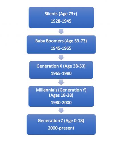 infographic market segments